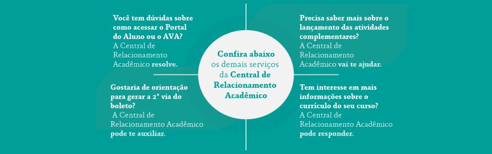 resumo dos principais serviços da Central de Relacionamento Acadêmico